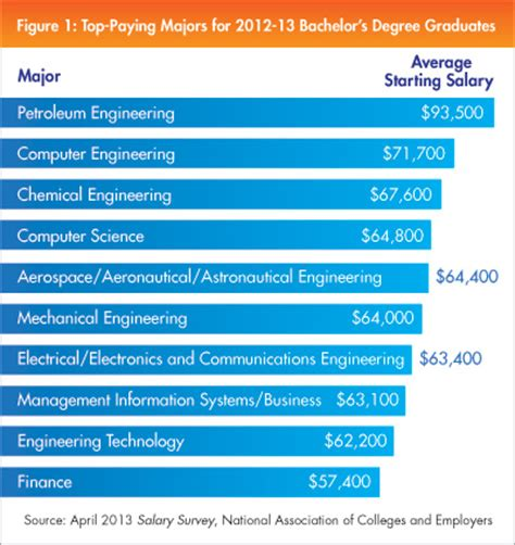 top paid grads from class of 2013 are engineering majors