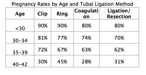 chances of getting pregnant after tubal ligation during c section tubal ligation reversal success information nccrm