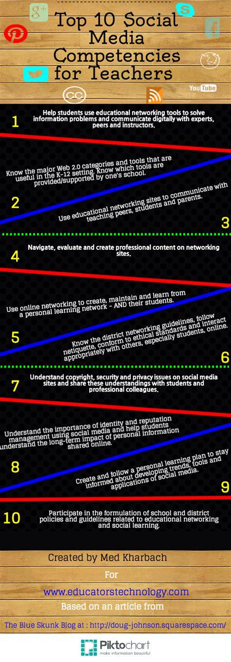 10 key social media skills for teachers educational technology and mobile learning