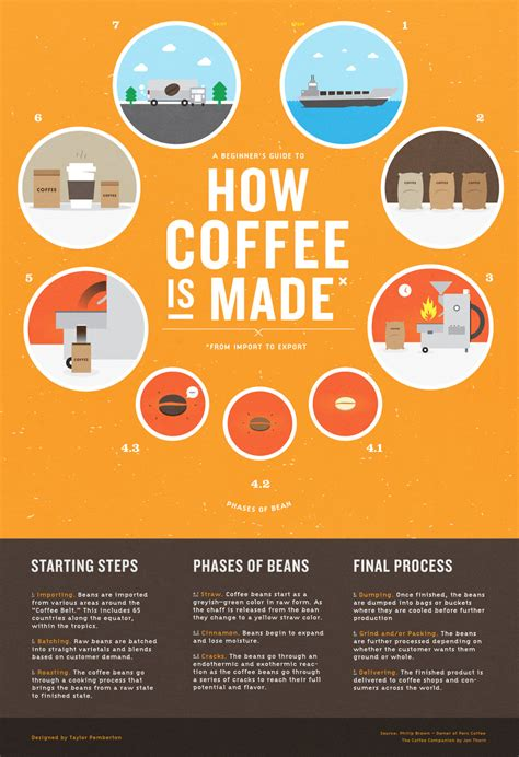 What Is L Made From by How Coffee Is Made Dear Coffee I You