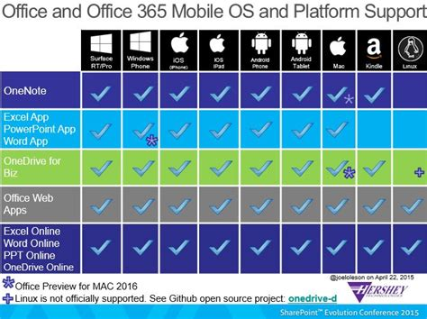 Office 365 Phone Support by Collabshow Sharepoint 2013 And Office 365 Mobile App