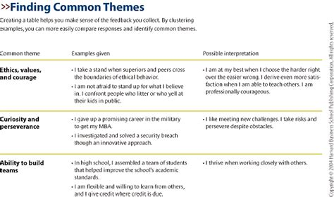 Resume Tips Hbr 100 Resume Strengths And Weaknesses Exles Resume Tips For Diverse Populations Buckeye