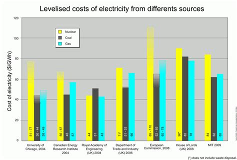 how much does a solar power plant cost variable costs this is usually related to various