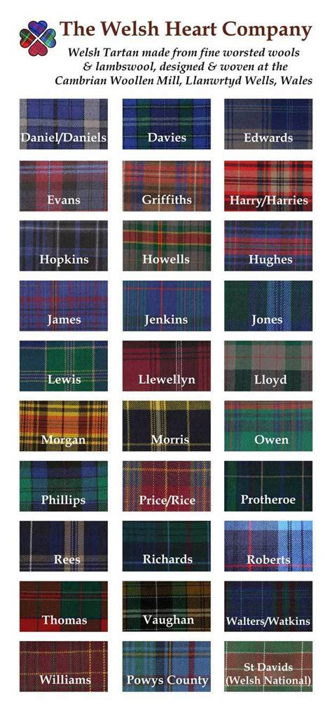 Find By Last Name Tartan Find You Surname Tartan The Gift Shop
