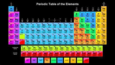 hd wallpaper of periodic table vibrant color periodic table