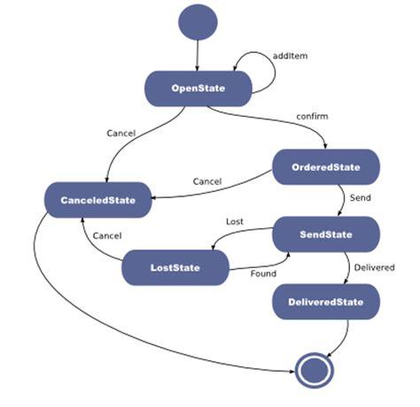 pattern of behaviour adalah statechart diagram adalah images behavioral statechart