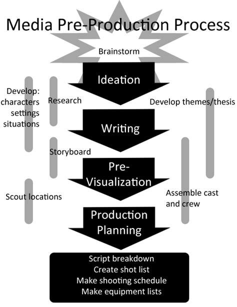 media foundations of sound and image production books multimedia pre production digital media uwb learning