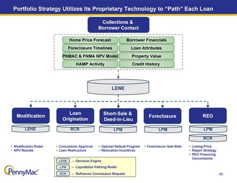 loan origination system workflow diagram graphic