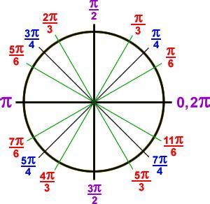 algebra precalculus $x$ intercept of cosine graph