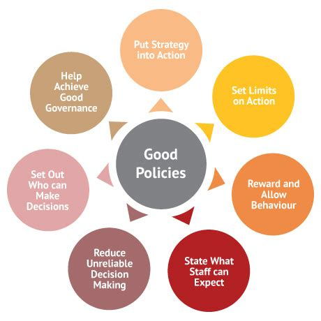6.4 policies for organisations   indigenous governance toolkit