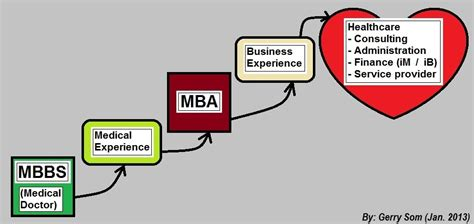 Mba Career Paths Canada by Why You Shouldn T Quot Do What Makes You Happy Quot In Business