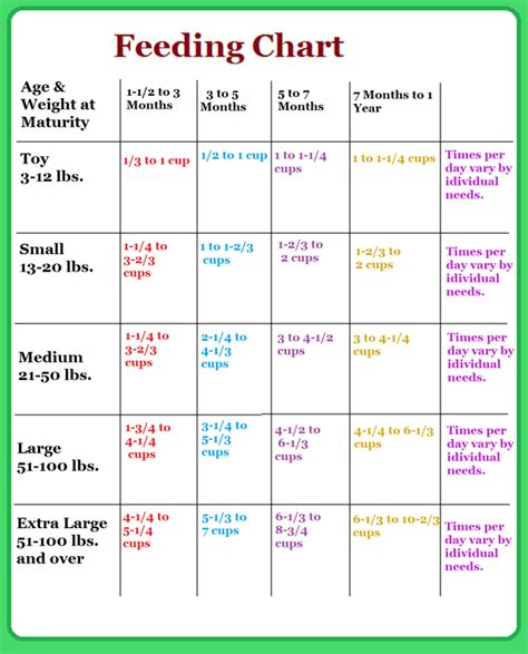 puppy feeding guide puppy feeding chart by age weight breeds picture