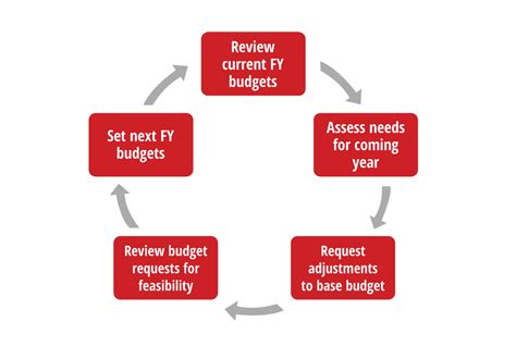 budget process flowchart budget process budget office illinois state