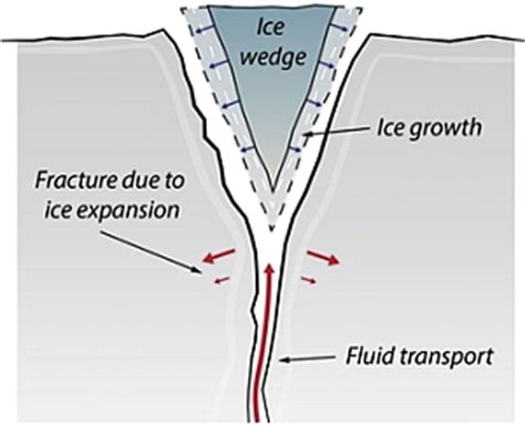 ice wedging cycle diagram gallery how to guide and refrence
