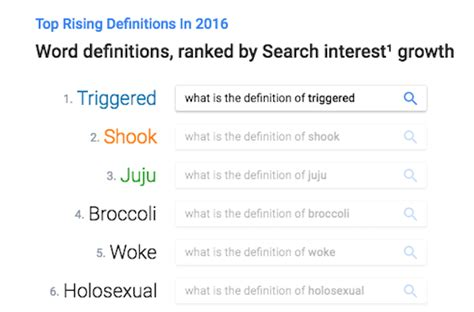 most googled word the top 10 words that were most searched for in 2016
