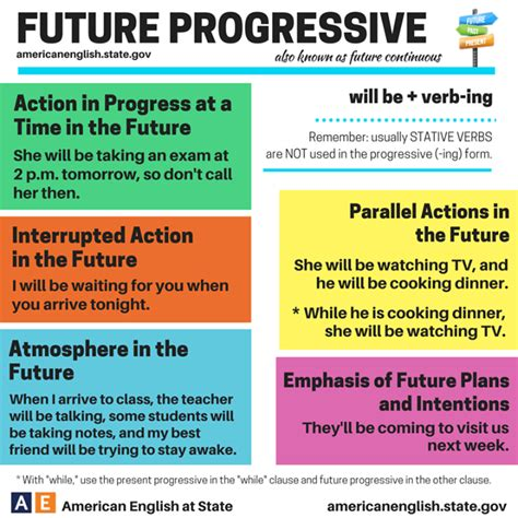 pattern of future continuous tense future tenses my english blog