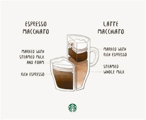 Coffeedict Cafe Noir Black Coffee Cold Drip Coffee espresso macchiato vs latte macchiato lait boissons et