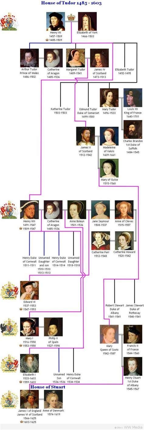 british monarchy the tudors 1485 1603 discover britain tudor family trees and royal house on pinterest