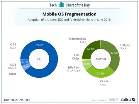 android vs ios market android vs ios comparison of the features in 2017 thelifetech
