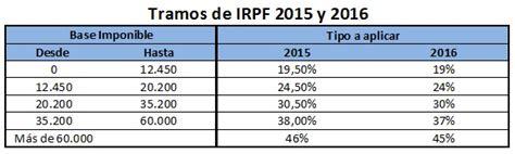 lisr no paga impuesto pensiones 2016 191 cu 225 ntos impuestos pagan los futbolistas declaracion de