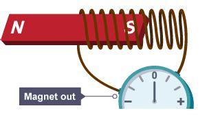 electromagnetic induction gcse bitesize gcse physics electromagnets and motors revision 2