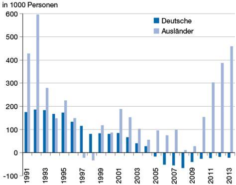 griechenland seit wann in der eu zuwanderung nach deutschland wirtschaftsdienst