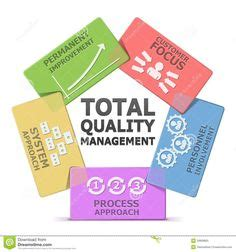 total quality management diagram this template of tqm diagram is contained in the quot total