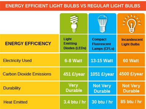 led light bulb vs fluorescent energy efficient light bulbs vs regular light bulbs
