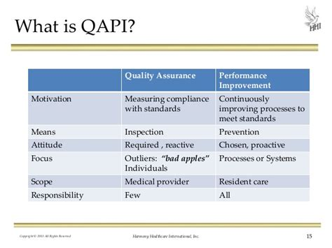 Quality Assurance Performance Improvement Template Quality Assurance Performance Improvement 12 Steps To Excellence