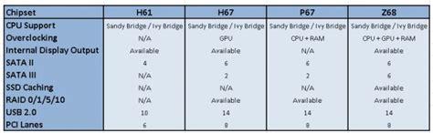 Hipset 6 In 1 tips memilih motherboard intel murah bukan berarti