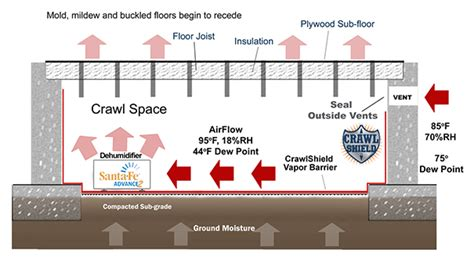 How To Insulate A Basement by Crawl Space Repair In Boston Crawl Space Encapsulation