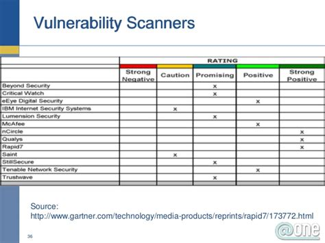 Web Vulnerability Assessment Report Template Wonderful Vulnerability Assessment Template Pictures