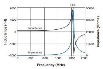 inductor measuring frequency how does the inductance and impedance of an inductor vary with frequency everything rf
