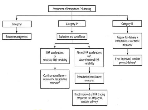 definition pattern absenteeism fht interpretation management