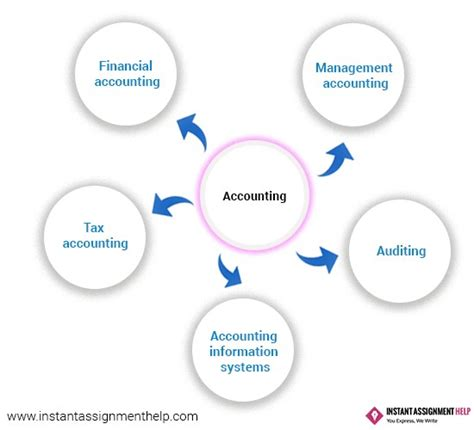 dissertation topics in accounting accounting dissertation topics accounting dissertation help