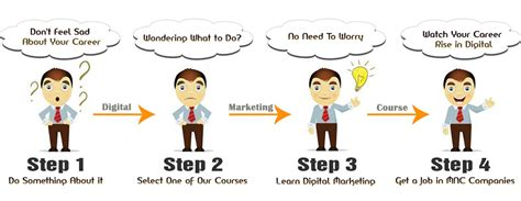 Digital Marketing Classes 1 by Get A In Mnc Companies Search Engine Optimisation