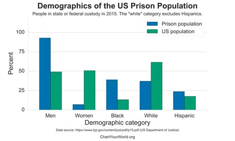 file us employment statistics svg wikimedia commons file us prisoner demographics svg wikimedia commons