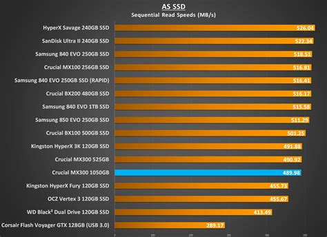 as ssd bench crucial mx300 1050gb ssd review play3r page 3