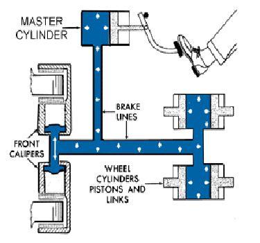 Brake System Hydraulic Pressure Hydraulic Brake Mechanical Engineering