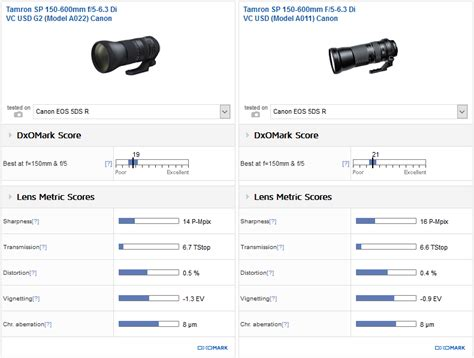Tamron Lens Sp 150 600mm F5 6 3 tamron sp150 600mm f5 6 3 di vc usd g2 canon review