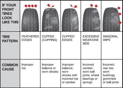 boat trailer tires wearing on inside and outside identify cause of uneven tire wear page 2 ford truck