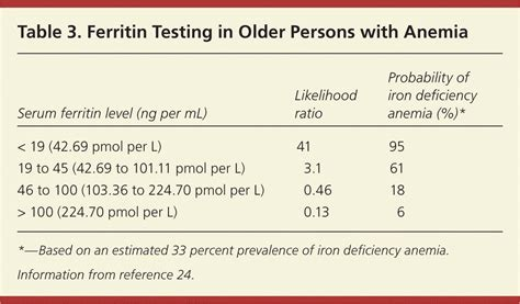 iron deficiency anemia american family physician treatment of iron deficiency anemia in elderly the best