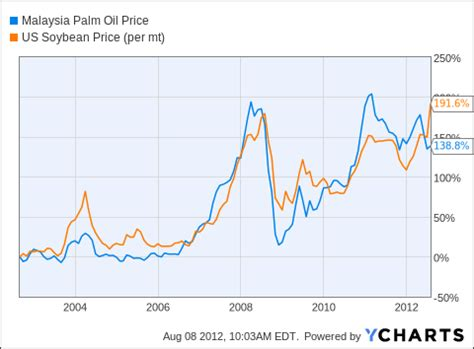 palm oil plantations and palm oil prices in long term