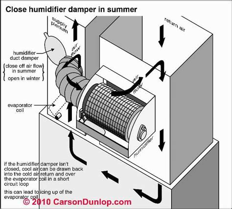 hvac duct fan supply duct air flow increase find and fix hvac duct