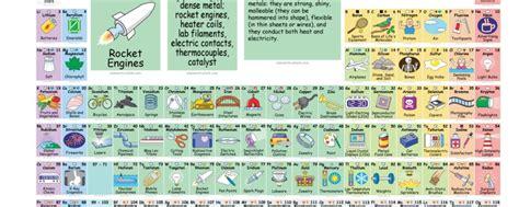 la tavola periodica come non l avete mai vista