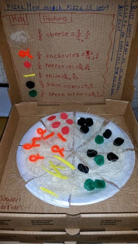 grade frolics pizza fractions project