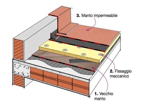 come isolare il tetto dall interno intervenire sull esistente come isolare le coperture