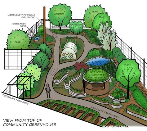Community Permaculture Garden ? Groundswell Network