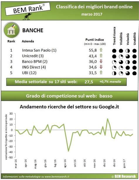 Rating Banca Credem by Banche E Web A Marzo Intesa Sanpaolo Si Conferma Al Top