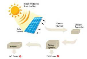 total solar solutions solar information total solar